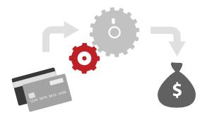 Functionalitati procesare plati online
